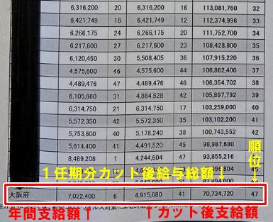 吉村知事 給料 年収