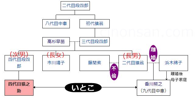 市川猿之助と香川照之 関係 家系図